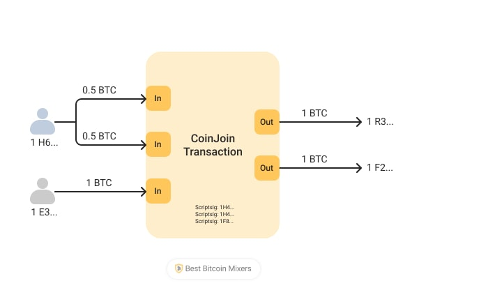 CoinJoin Infographics
